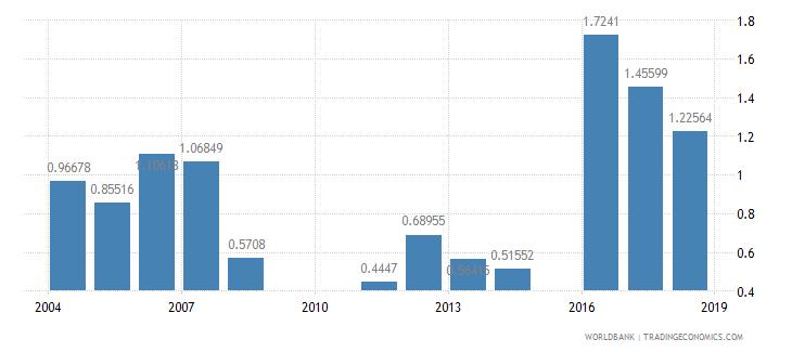 jordan repeaters primary male percent of male enrollment wb data