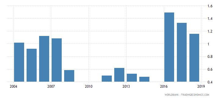 jordan repeaters primary total percent of total enrollment wb data