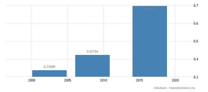 jordan research and development expenditure percent of gdp wb data