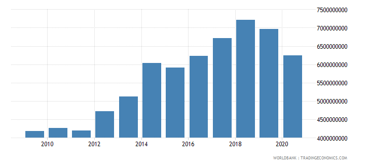 jordan revenue excluding grants current lcu wb data