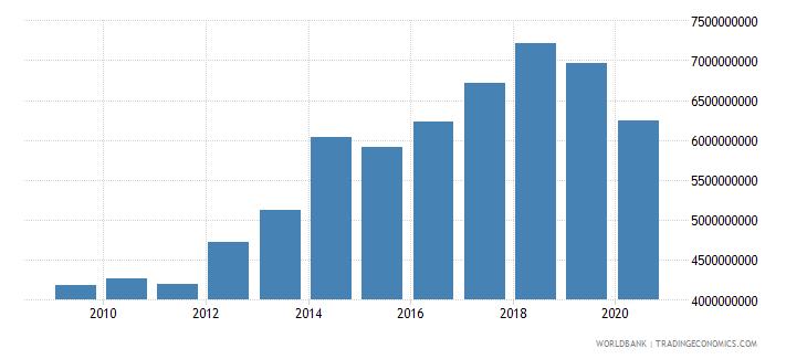jordan revenue excluding grants current lcu wb data