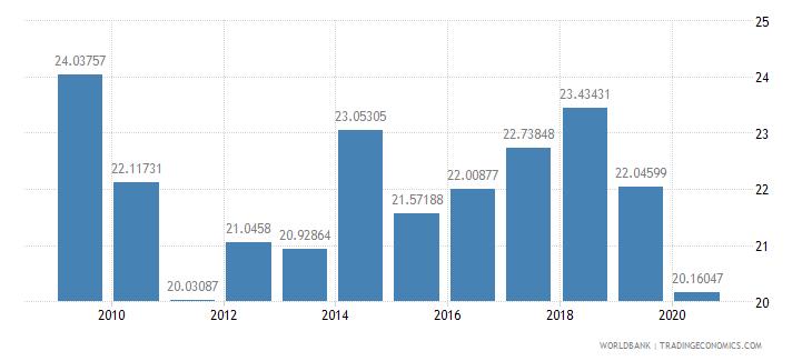 jordan revenue excluding grants percent of gdp wb data