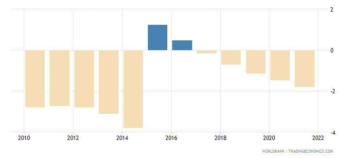 jordan rural population growth annual percent wb data