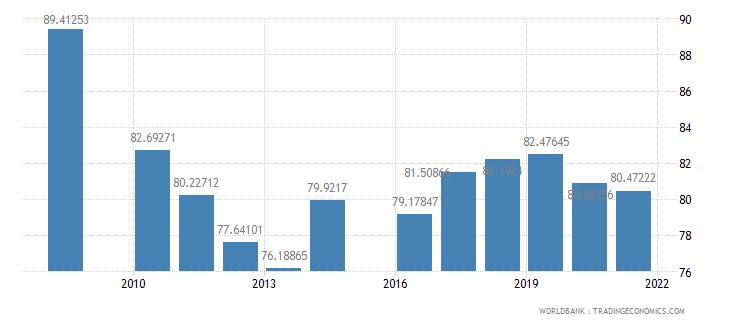 jordan school enrollment primary male percent gross wb data