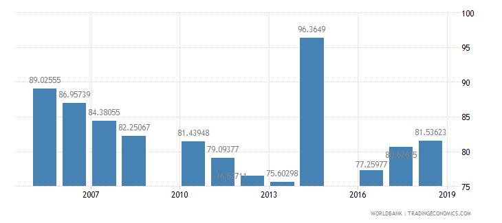 jordan school enrollment primary male percent net wb data