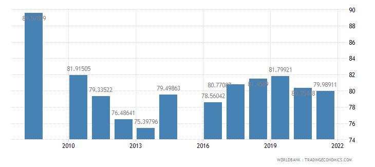 jordan school enrollment primary percent gross wb data