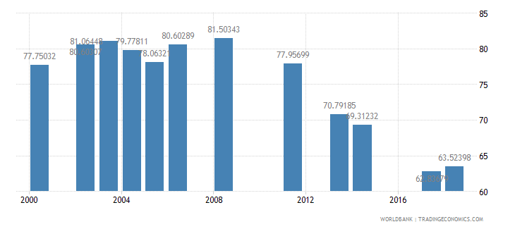 jordan school enrollment secondary female percent net wb data