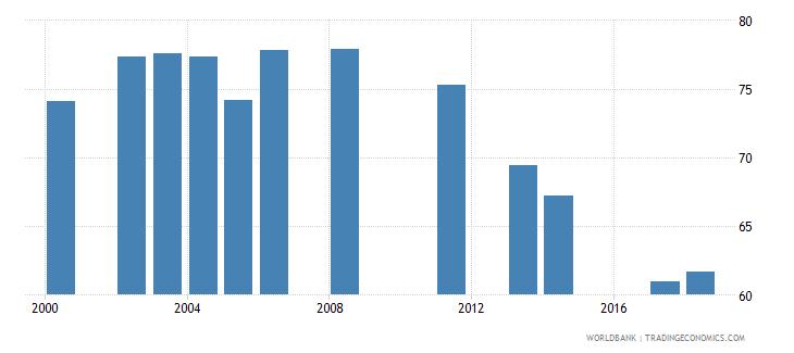 jordan school enrollment secondary male percent net wb data