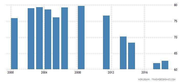 jordan school enrollment secondary percent net wb data