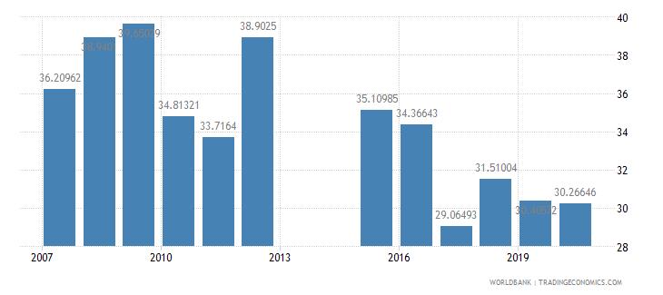 jordan school enrollment tertiary male percent gross wb data