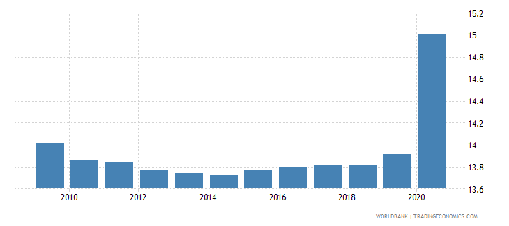 jordan self employed total percent of total employed wb data