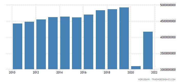 jordan service imports bop us dollar wb data