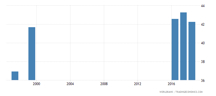 jordan share of public expenditure for primary education percent of public education expenditure wb data