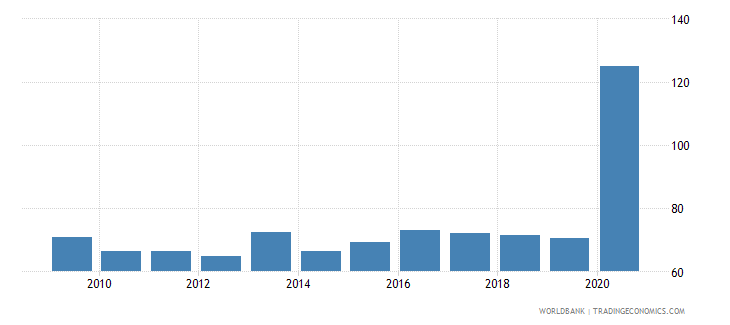 jordan short term debt percent of exports of goods services and income wb data