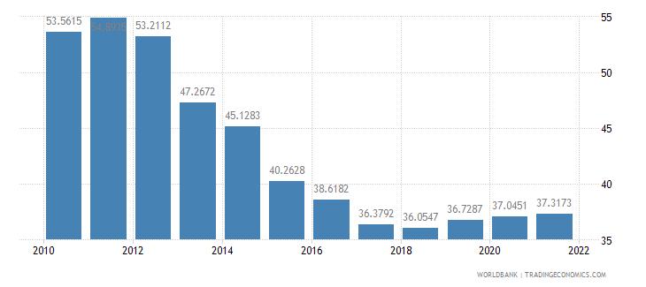 jordan short term debt percent of total external debt wb data