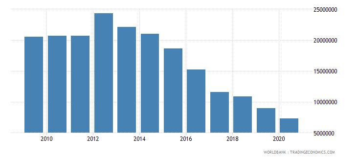jordan social contributions current lcu wb data