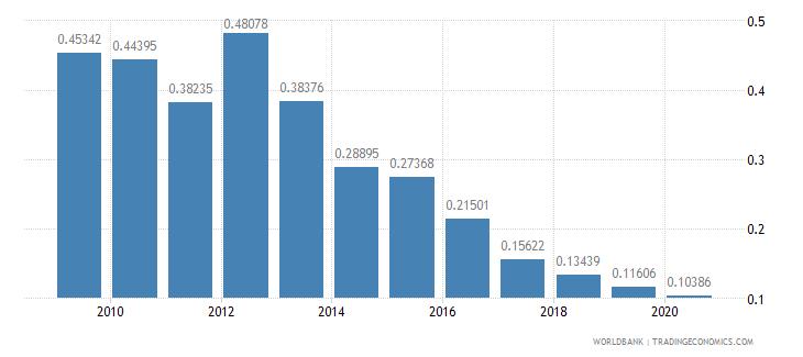 jordan social contributions percent of revenue wb data