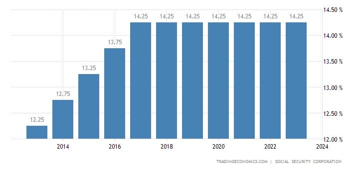 Jordan Social Security Rate For Companies