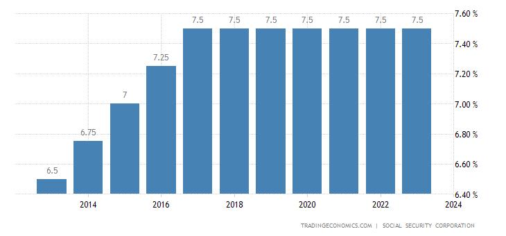 Jordan Social Security Rate For Employees