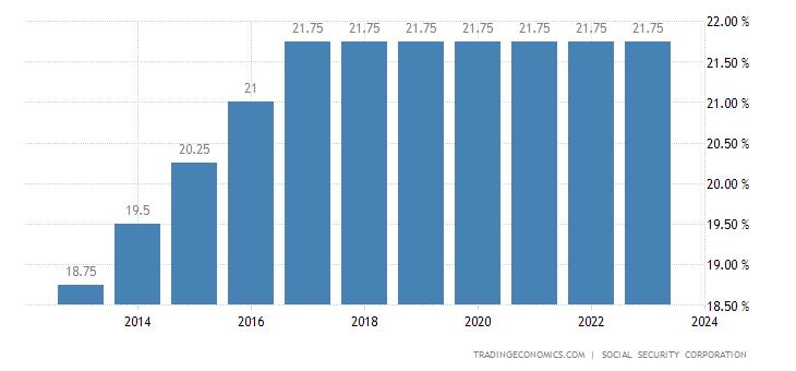Jordan Social Security Rate