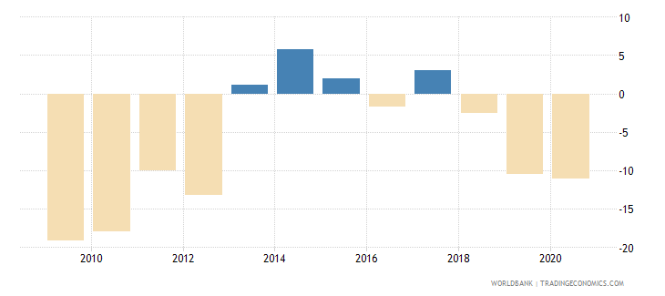 jordan stock market return percent year on year wb data