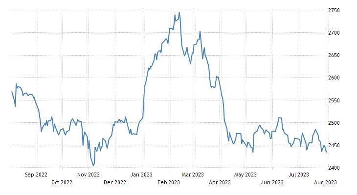 Jordan Stock Market (ASE General)