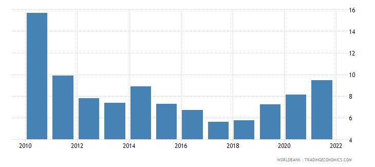 jordan stock price volatility wb data