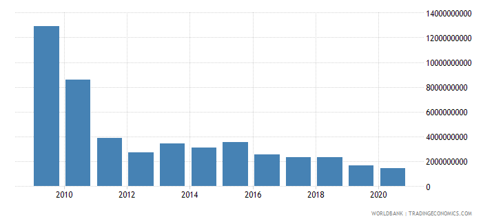 jordan stocks traded total value us dollar wb data