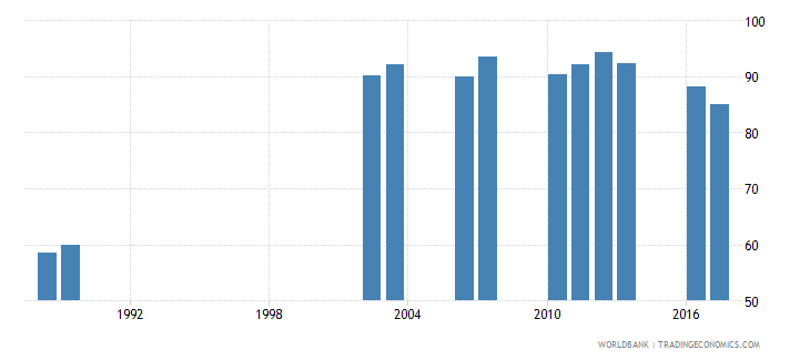 jordan survival rate to the last grade of lower secondary general education male percent wb data