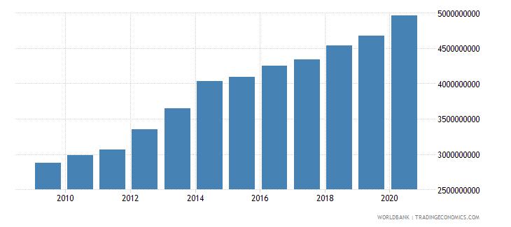 jordan tax revenue current lcu wb data