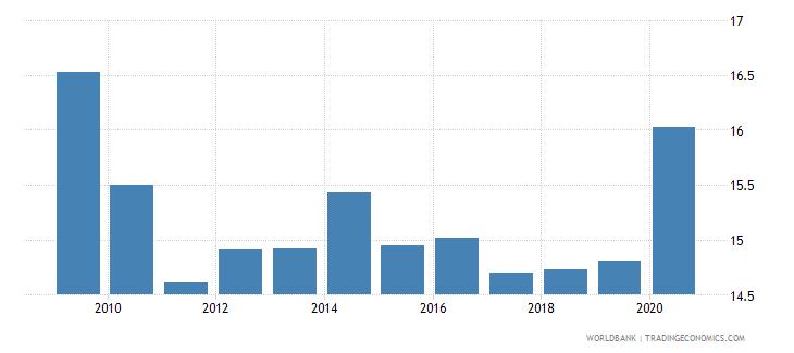 jordan tax revenue percent of gdp wb data