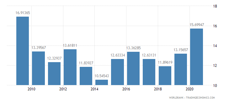 jordan taxes on income profits and capital gains percent of revenue wb data