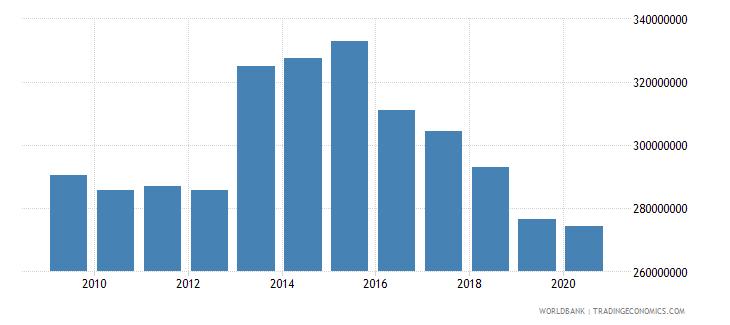 jordan taxes on international trade current lcu wb data