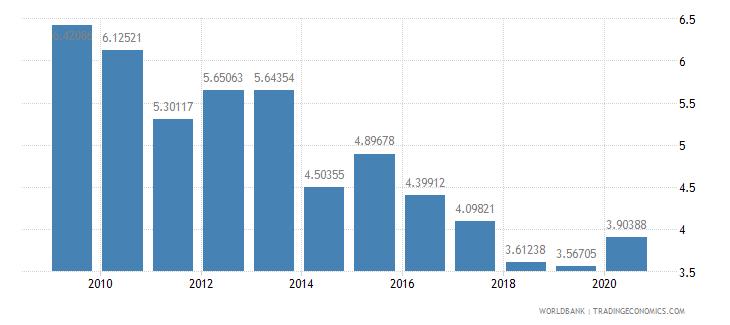 jordan taxes on international trade percent of revenue wb data