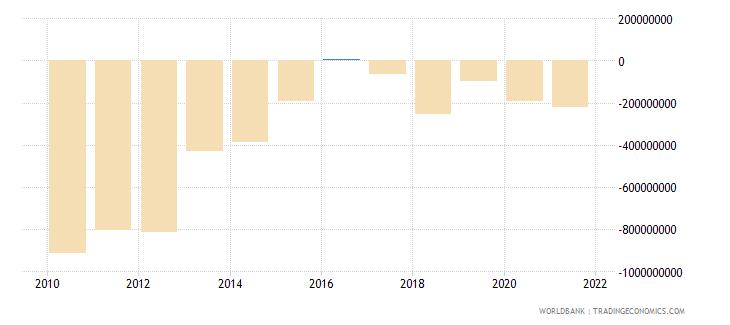 jordan terms of trade adjustment constant lcu wb data