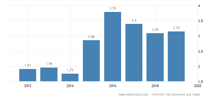 Jordan Terrorism Index