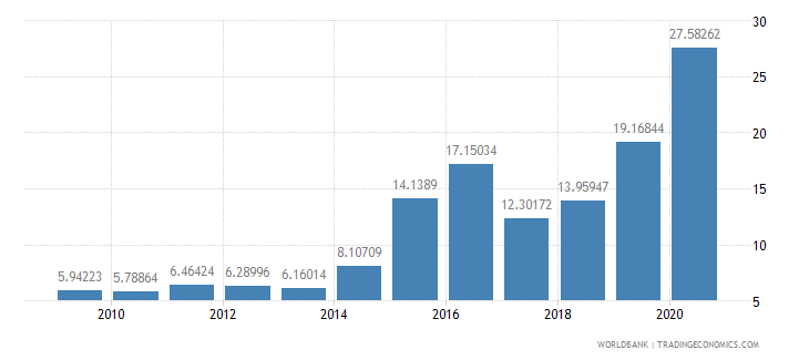 jordan total debt service percent of exports of goods services and income wb data