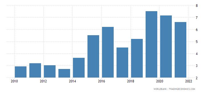 jordan total debt service percent of gni wb data