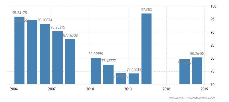 jordan total enrollment primary female percent net wb data