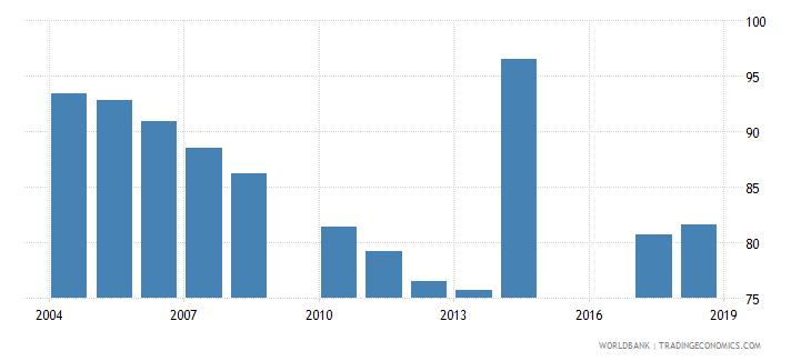 jordan total enrollment primary male percent net wb data