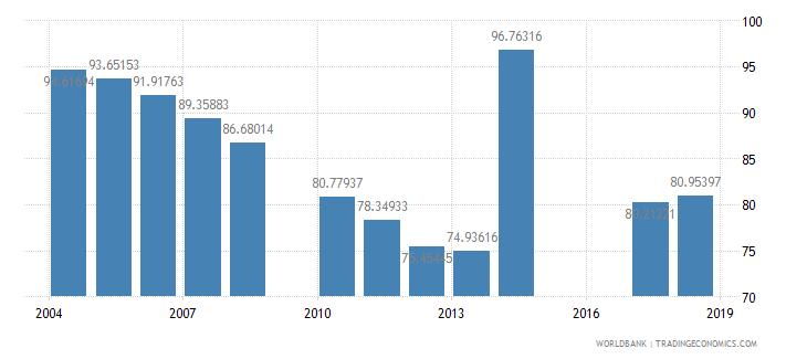 jordan total enrollment primary percent net wb data