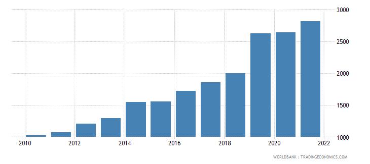jordan total fisheries production metric tons wb data