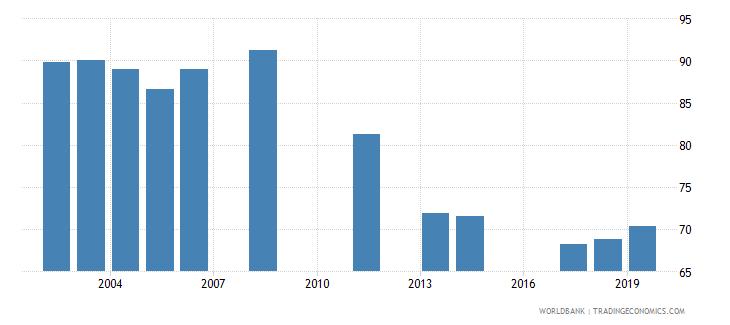 jordan total net enrolment rate lower secondary female percent wb data