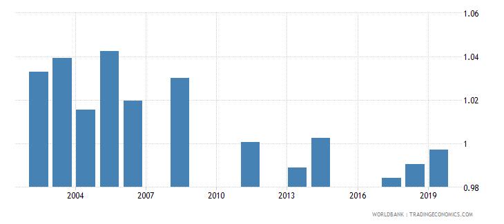 jordan total net enrolment rate lower secondary gender parity index gpi wb data