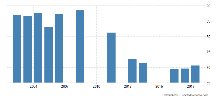 jordan total net enrolment rate lower secondary male percent wb data