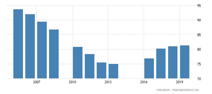 jordan total net enrolment rate primary both sexes percent wb data