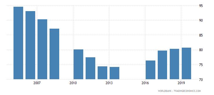 jordan total net enrolment rate primary female percent wb data
