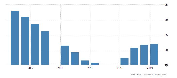 jordan total net enrolment rate primary male percent wb data