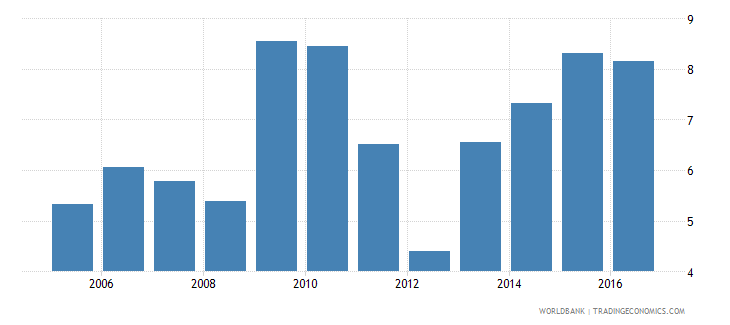 jordan total reserves in months of imports wb data