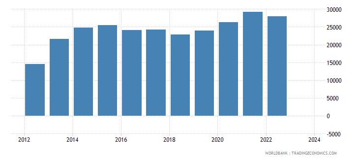 jordan total reserves wb data